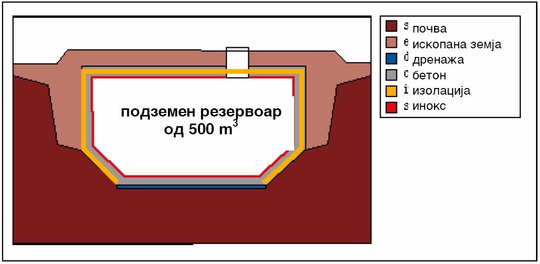 Подземен резервоар