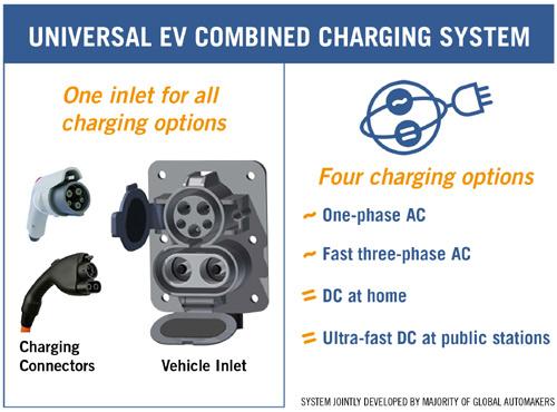 CCS-Universal EV