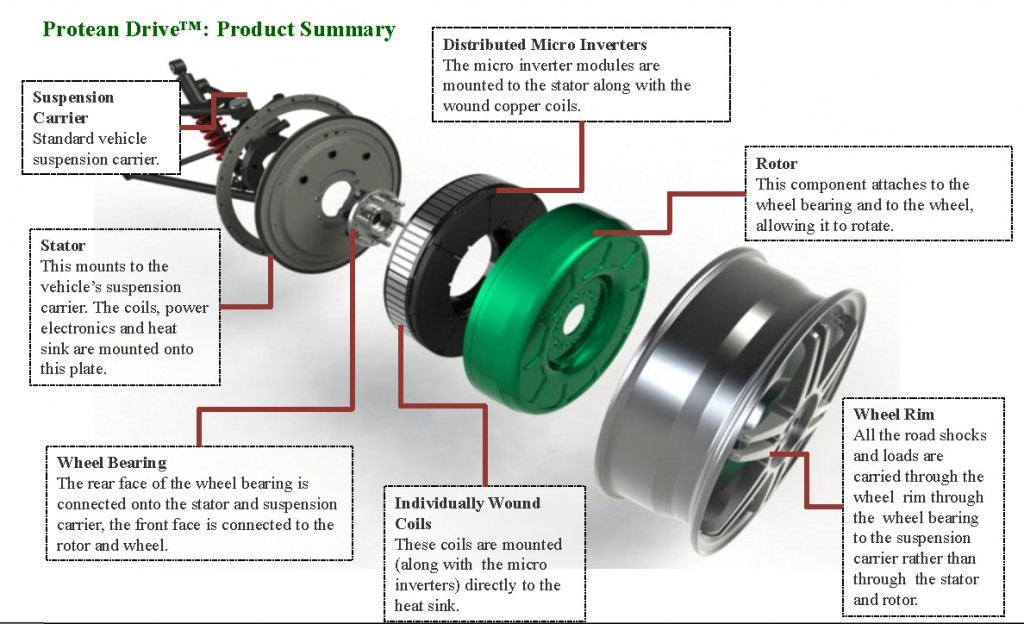 Protean in-wheel motor-diagram 2012