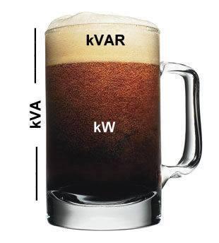 kVA = kW + kVAR
