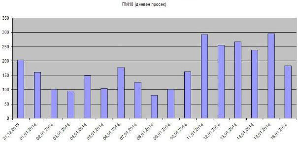ПМ10 дневен просек
