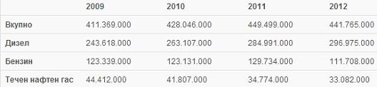 Биланс на нафтени продукти во период 2009-2012 (вредност во тони)