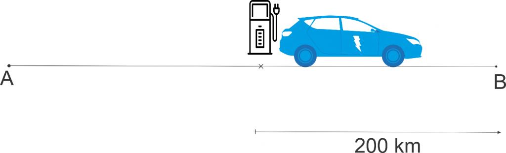 Слика 1ц) Станицата за полнење е поставена на растојание еднакво на возниот досег на електричното возило