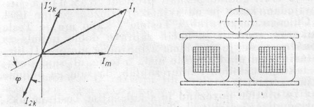 Слика 1 - Трансформаторот со топка во пресек и неговиот векторски дијаграм