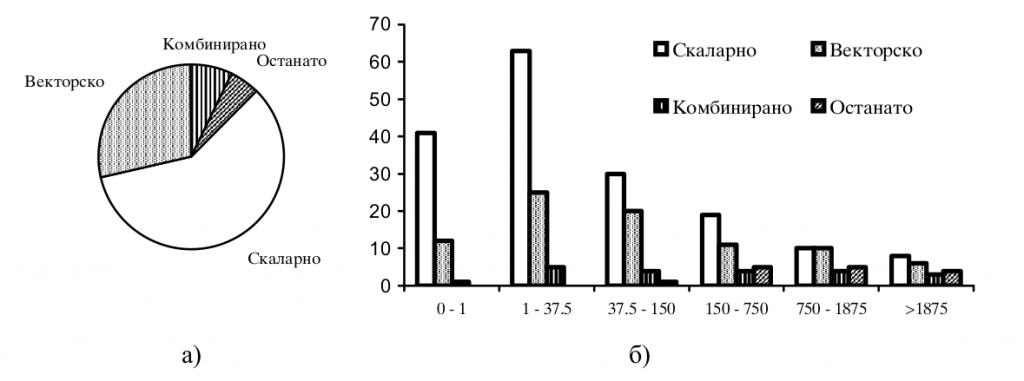 Слика 5 Преглед на скаларно и векторско управување; а) глобално, б) според моќност [kW].