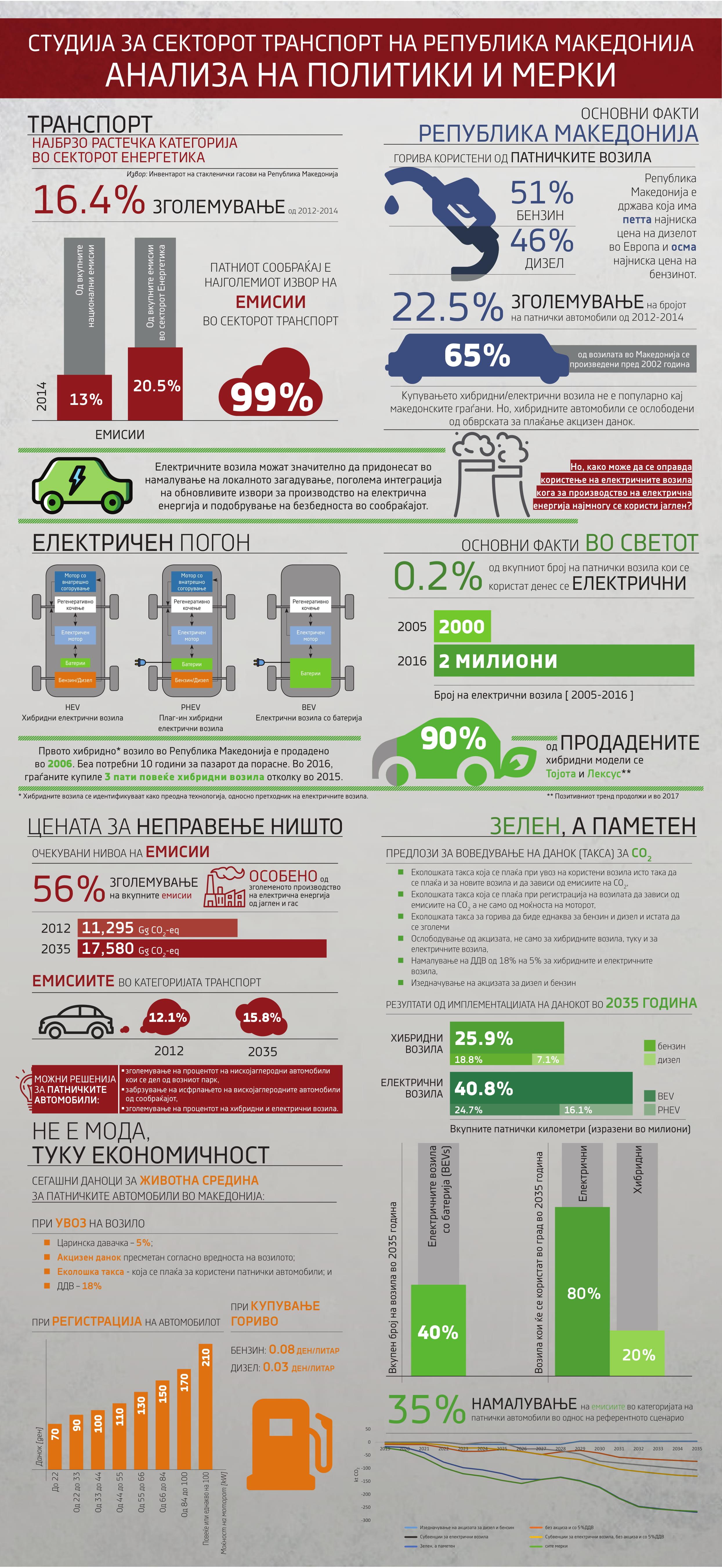 Инфографик - Студија за секторот транспорт, анализа на политики и мерки 1