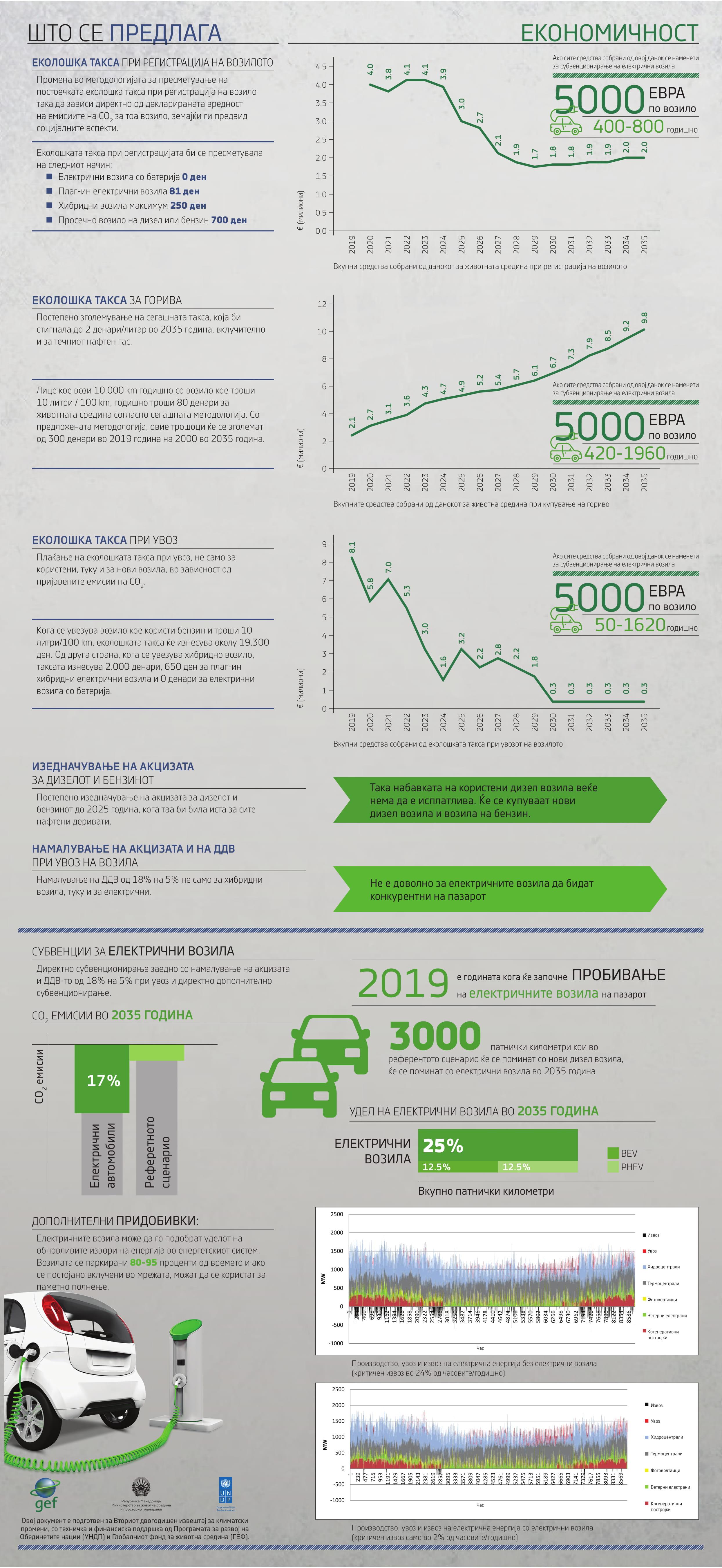 Инфографик - Студија за секторот транспорт, анализа на политики и мерки 2
